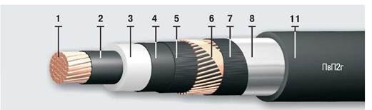 Силовой одножильный кабель с изоляцией из полиэтилена в полиэтиленовой оболочке